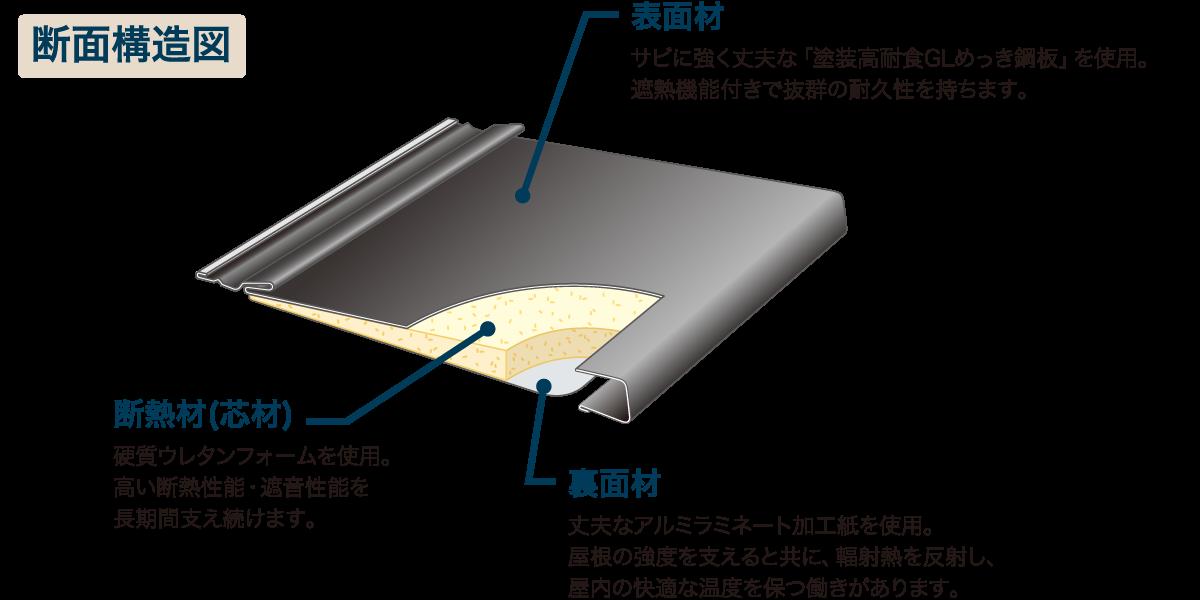 サビに強く丈夫な塗装高耐食GLめっき鋼板を使用