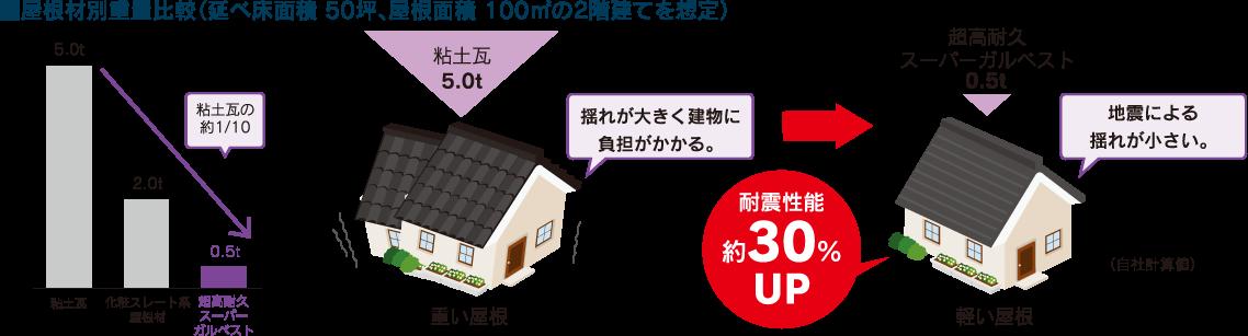 屋根材別重量比較