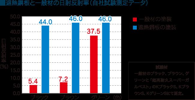 遮熱鋼板と一般材の日射反射率(自社試験測定データ)